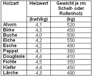 Reinhard lenz hackschnitzel - Heizwert holz tabelle ...